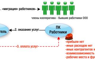 Участие в хозяйственной деятельности кооператива