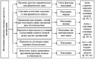 Бухгалтерская проводка по списанию остаточной стоимости основных средств