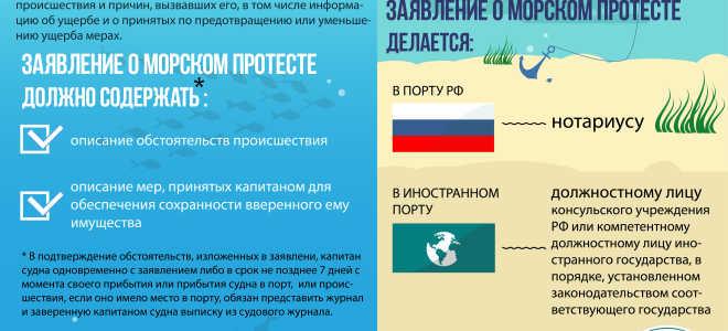 Акт о морском протесте