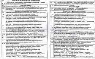 Документы для получения разрешения на перепланировку квартиры