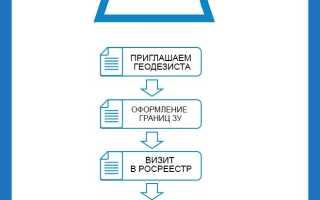 Как можно правильно оформить участок земли в собственность